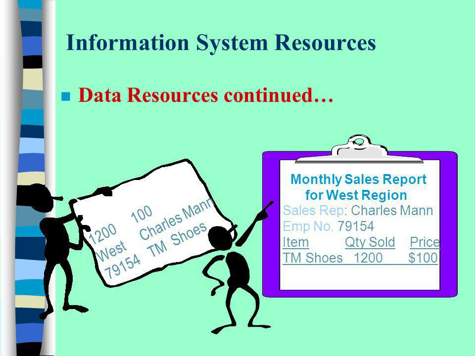 Information System Resources n Data Resources continued… 1200100 WestCharles Mann 79154TM Shoes Monthly Sales Report for West Region Sales Rep: Charle