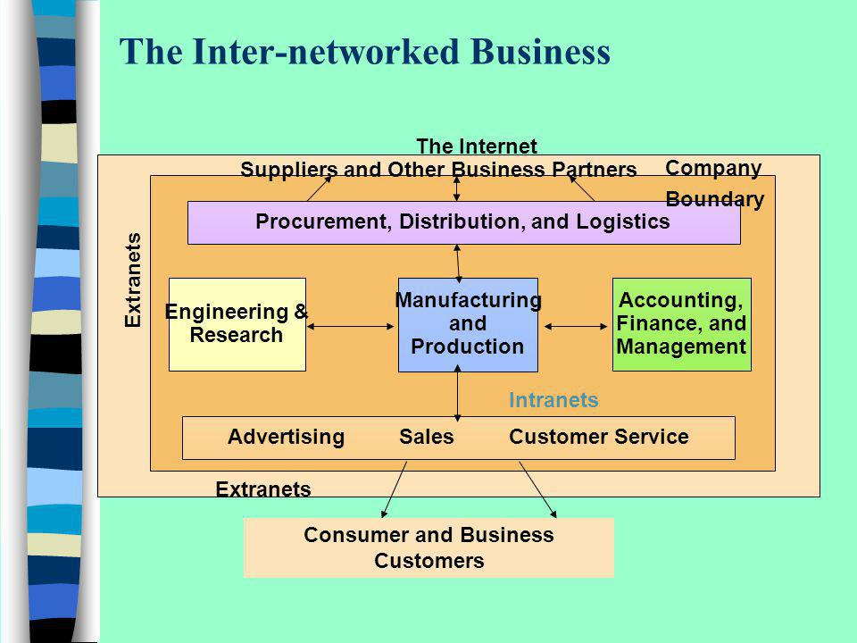 The Inter-networked Business Manufacturing and Production Engineering & Research Accounting, Finance, and Management Suppliers and Other Business Part