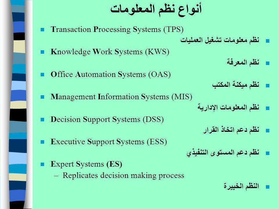 أنواع نظم المعلومات n Transaction Processing Systems (TPS) n نظم معلومات تشغيل العمليات n Knowledge Work Systems (KWS) n نظم المعرفة n Office Automati