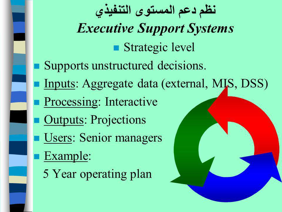 n Strategic level n Supports unstructured decisions. n Inputs: Aggregate data (external, MIS, DSS) n Processing: Interactive n Outputs: Projections n