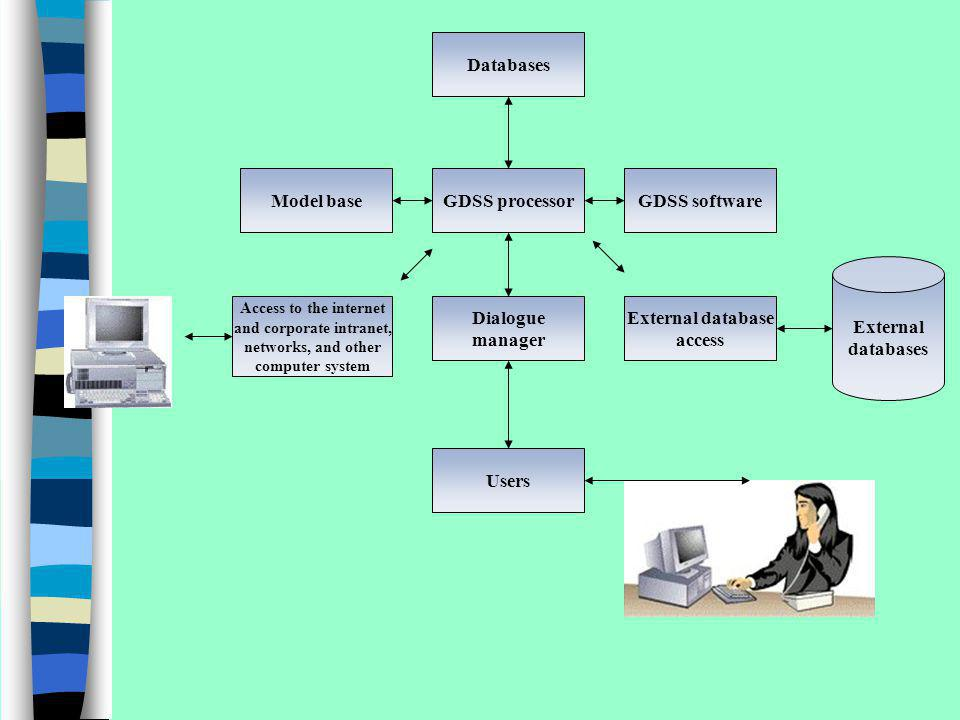 Databases Model baseGDSS processorGDSS software Dialogue manager External database access Users Access to the internet and corporate intranet, network