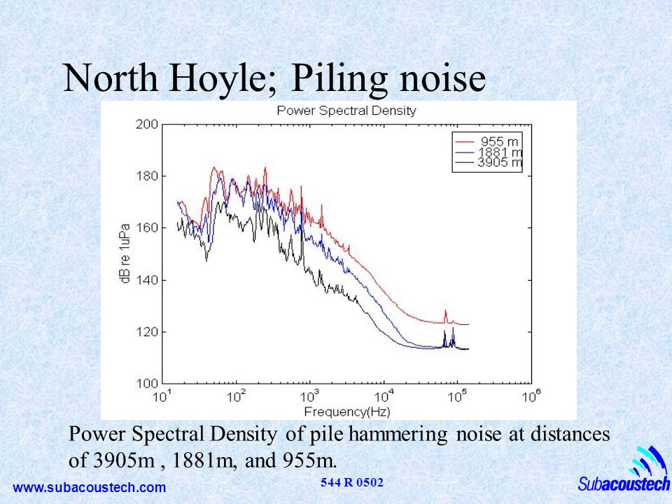 www.subacoustech.com 544 R 0502 North Hoyle; Piling noise Power Spectral Density of pile hammering noise at distances of 3905m, 1881m, and 955m.