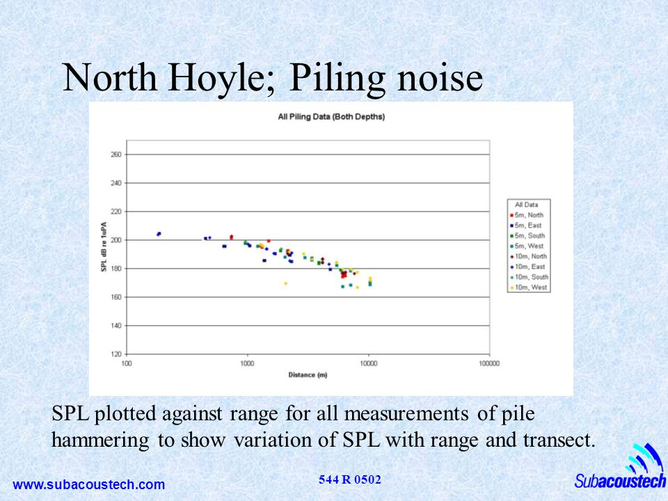 www.subacoustech.com 544 R 0502 North Hoyle; Piling noise SPL plotted against range for all measurements of pile hammering to show variation of SPL wi