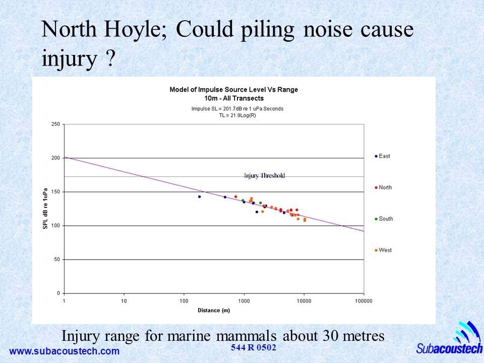 www.subacoustech.com 544 R 0502 North Hoyle; Could piling noise cause injury ? Injury range for marine mammals about 30 metres