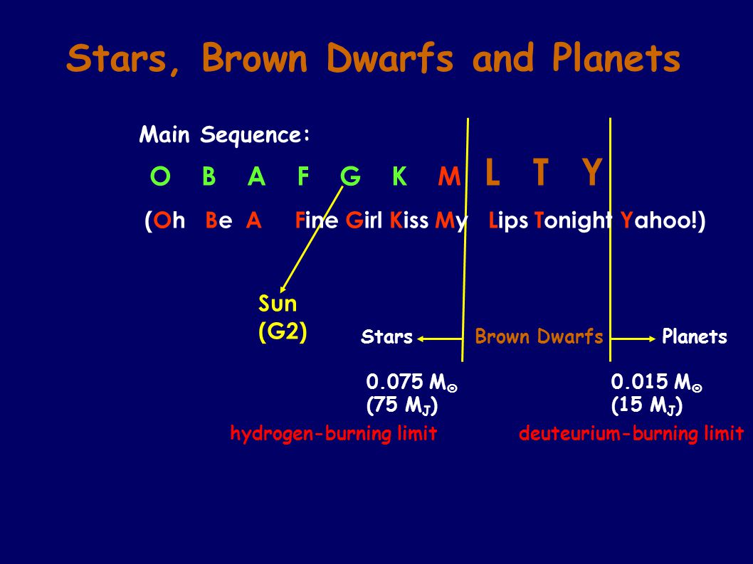 A typical picture of star formation