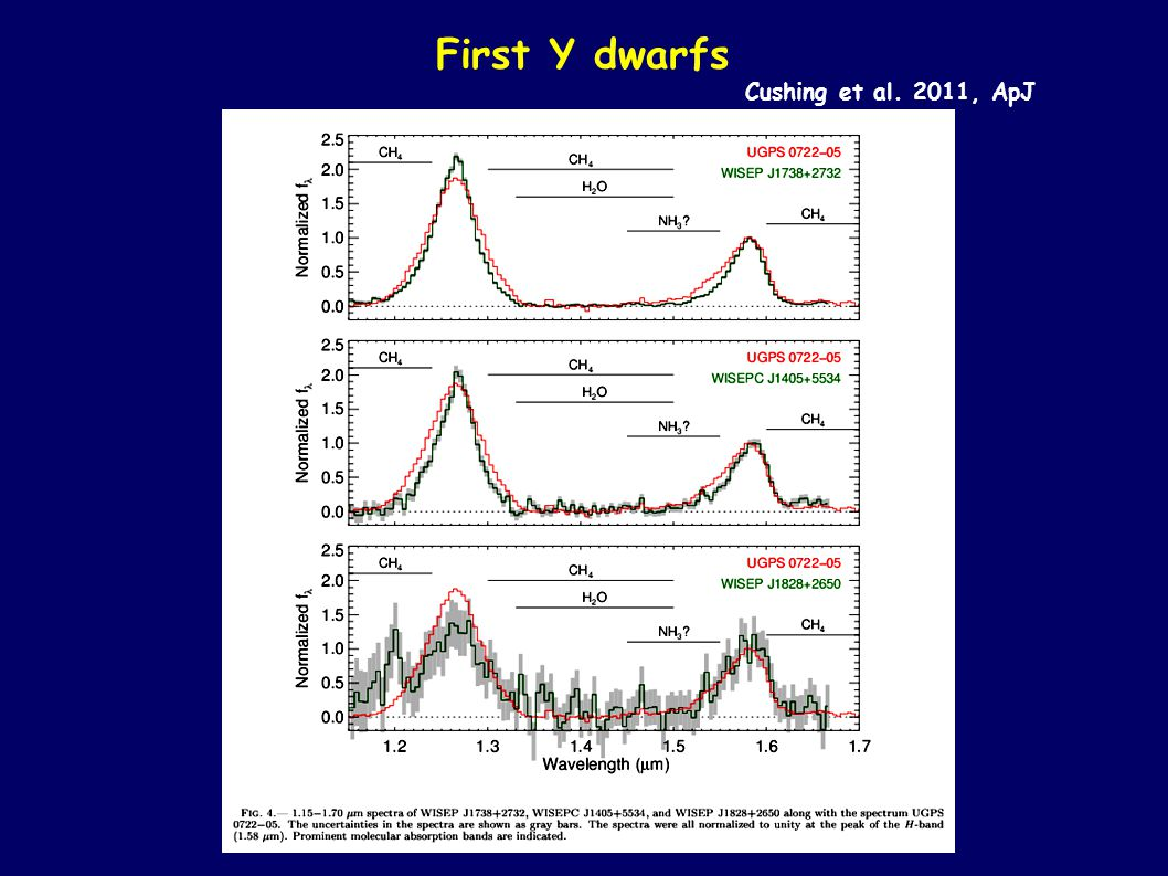 First Y dwarfs Cushing et al. 2011, ApJ