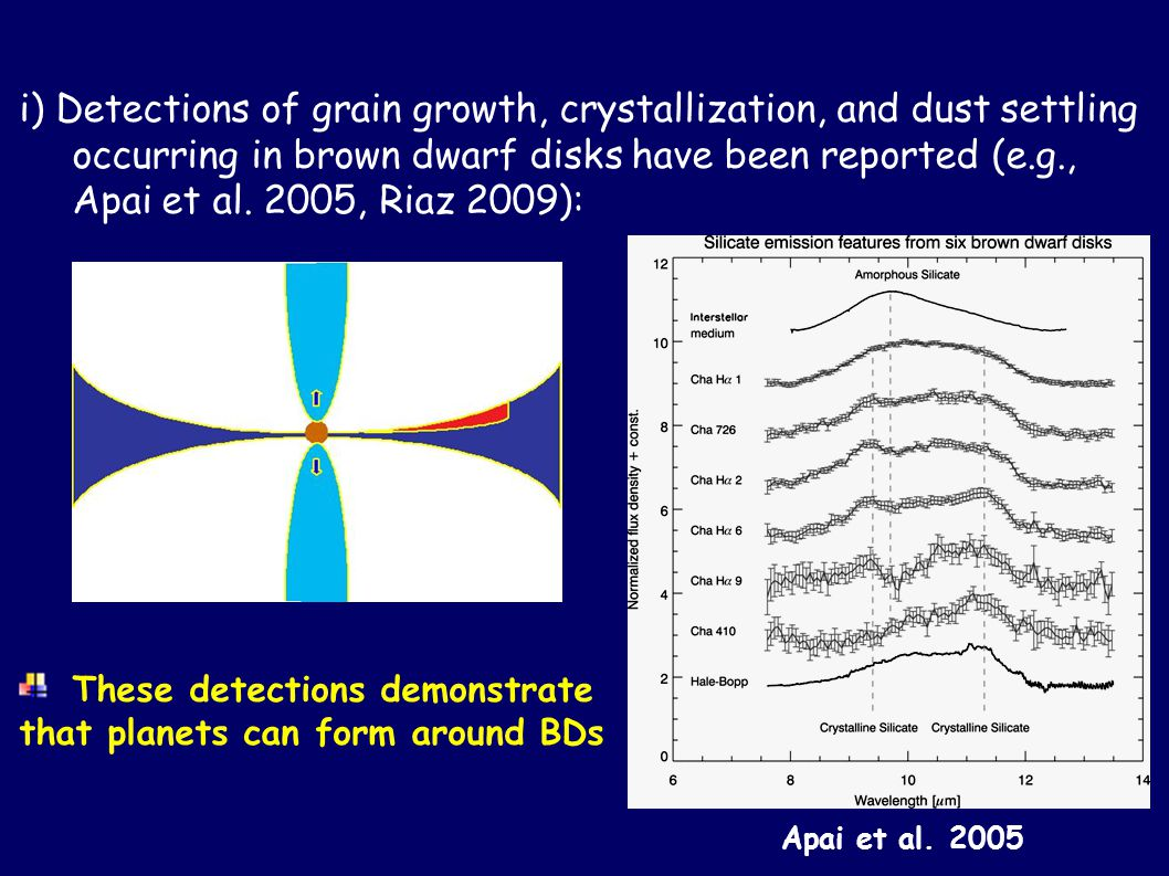 i) Detections of grain growth, crystallization, and dust settling occurring in brown dwarf disks have been reported (e.g., Apai et al.