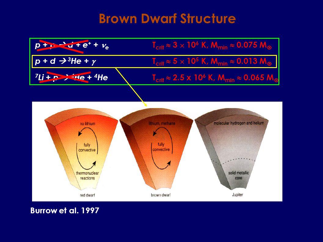 p + p d + e + + e T crit 3 10 6 K, M min 0.075 M p + d 3 He + T crit 5 10 5 K, M min 0.013 M 7 Li + p 4 He + 4 He T crit 2.5 x 10 6 K, M min 0.065 M Brown Dwarf Structure Burrow et al.