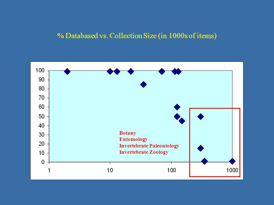 Botany Entomology Invertebrate Paleontology Invertebrate Zoology % Databased vs.