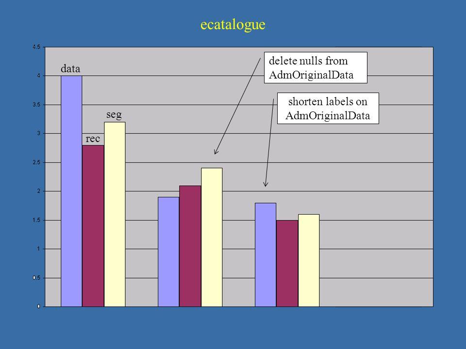Crunch 3 data rec seg delete nulls from AdmOriginalData shorten labels on AdmOriginalData ecatalogue