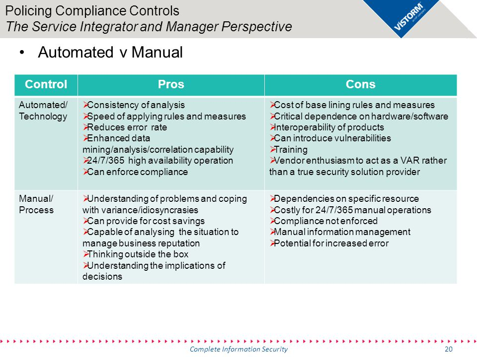 Security Operations Management Policing Compliance Controls The Service Integrator and Manager Perspective 20Complete Information Security Automated v