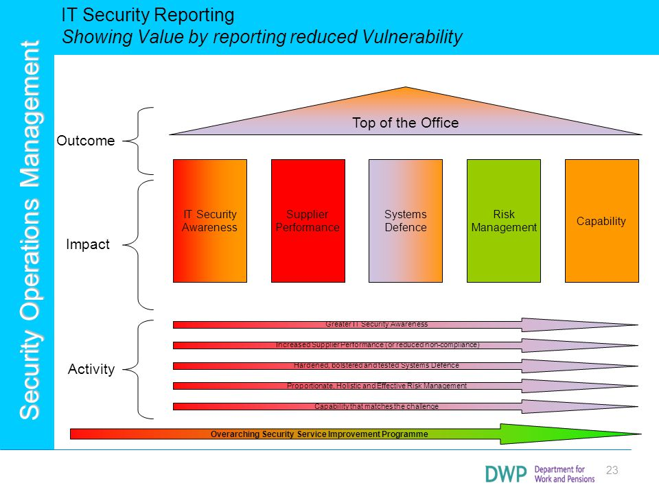 Security Operations Management IT Security Reporting Showing Value by reporting reduced Vulnerability 23 Top of the Office IT Security Awareness Suppl