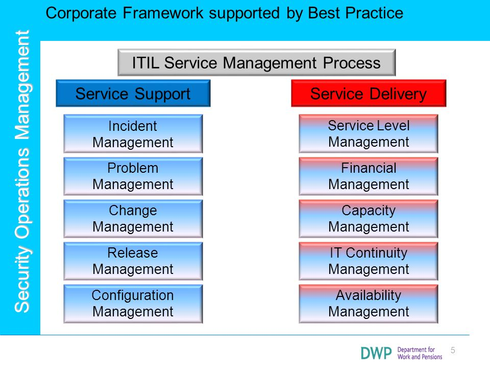 Security Operations Management ITIL & Security ITIL (v2) based: - The ITIL-process Security Management describes the structured fitting of information security in the management organization.