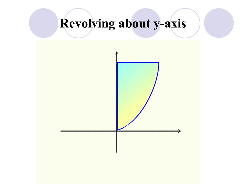 Example Let R be the regions bounded by the graphs of and Compute the volume of the solid formed by revolving R about y-axis