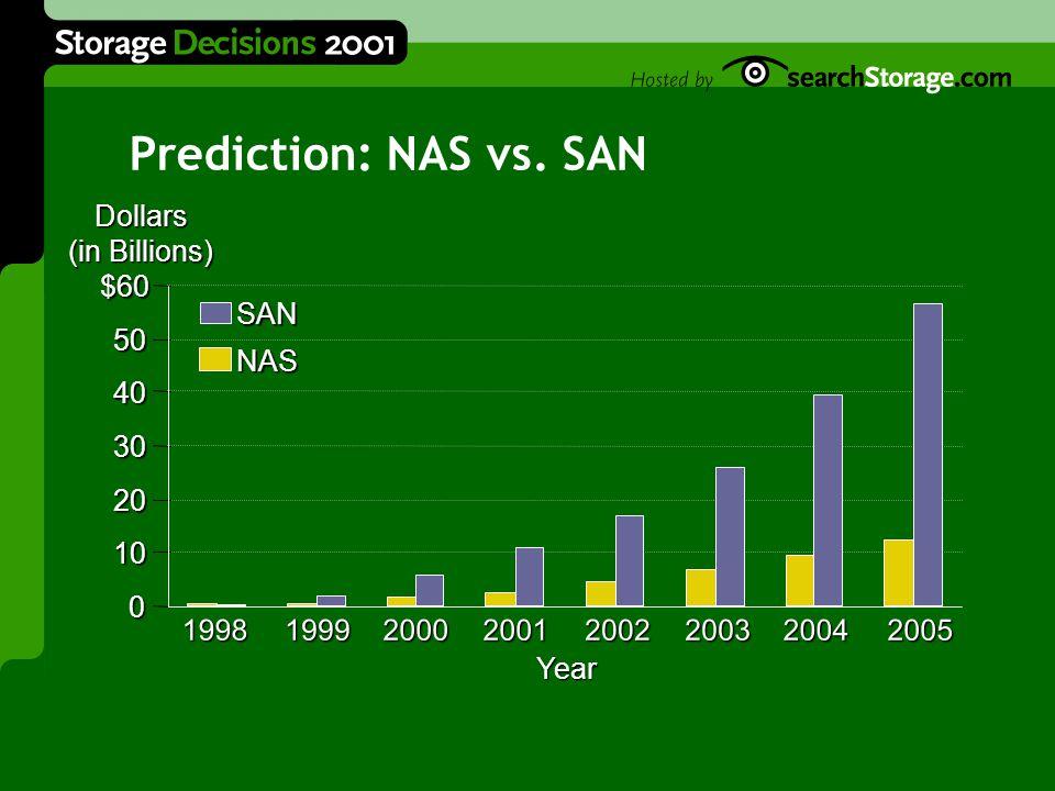 Prediction: NAS vs.