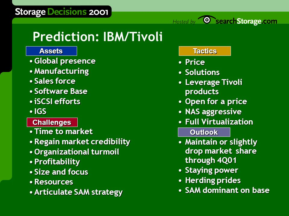 Global presenceGlobal presence ManufacturingManufacturing Sales forceSales force Software BaseSoftware Base iSCSI effortsiSCSI efforts IGSIGS Time to marketTime to market Regain market credibilityRegain market credibility Organizational turmoilOrganizational turmoil ProfitabilityProfitability Size and focusSize and focus ResourcesResources Articulate SAM strategyArticulate SAM strategy Prediction: IBM/Tivoli Assets Challenges Tactics Outlook PricePrice SolutionsSolutions Leverage Tivoli productsLeverage Tivoli products Open for a priceOpen for a price NAS aggressiveNAS aggressive Full VirtualizationFull Virtualization Maintain or slightly drop market share through 4Q01Maintain or slightly drop market share through 4Q01 Staying powerStaying power Herding pridesHerding prides SAM dominant on baseSAM dominant on base