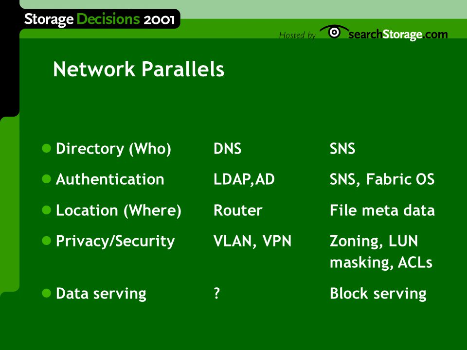 Network Parallels Directory (Who)DNSSNS AuthenticationLDAP,AD SNS, Fabric OS Location (Where)RouterFile meta data Privacy/SecurityVLAN, VPNZoning, LUN masking, ACLs Data serving.