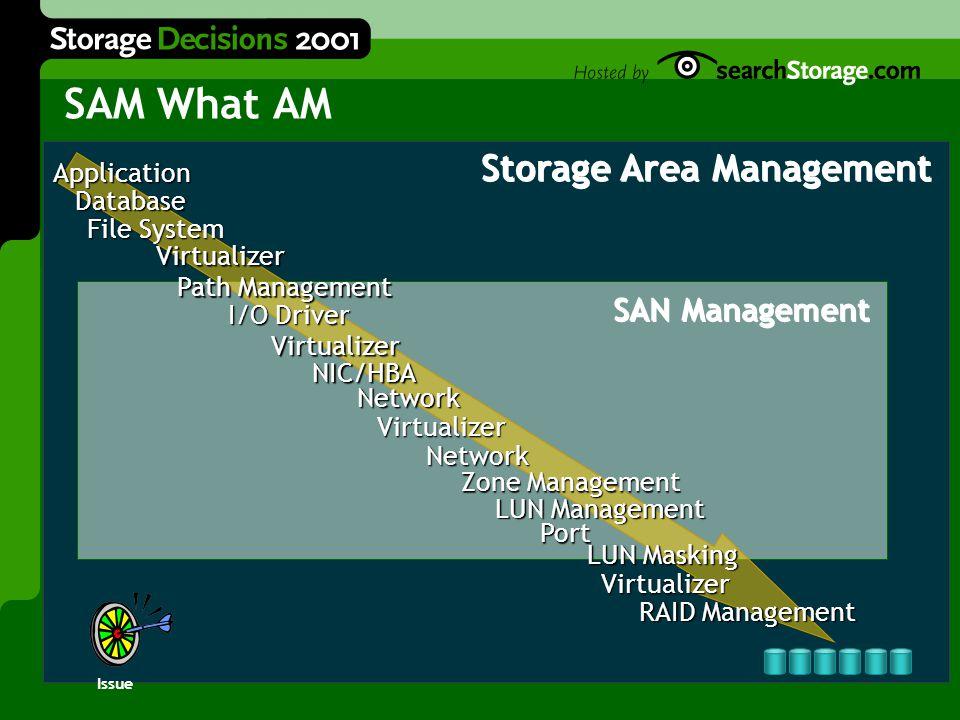 Storage Area Management SAN Management Application Database Database File System Virtualizer I/O Driver Virtualizer NIC/HBA Path Management Virtualizer Network Zone Management LUN Management Port LUN Masking Virtualizer RAID Management Network SAM What AM Issue