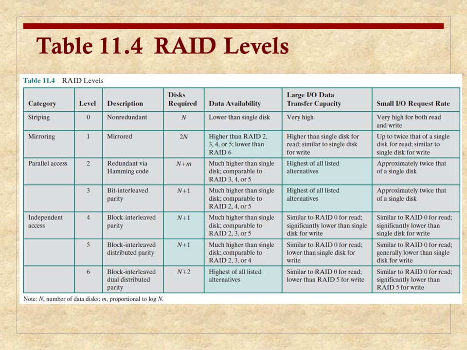 RAID Level 0 Not a true RAID because it does not include redundancy to improve performance or provide data protection User and system data are distributed across all of the disks in the array Logical disk is divided into strips