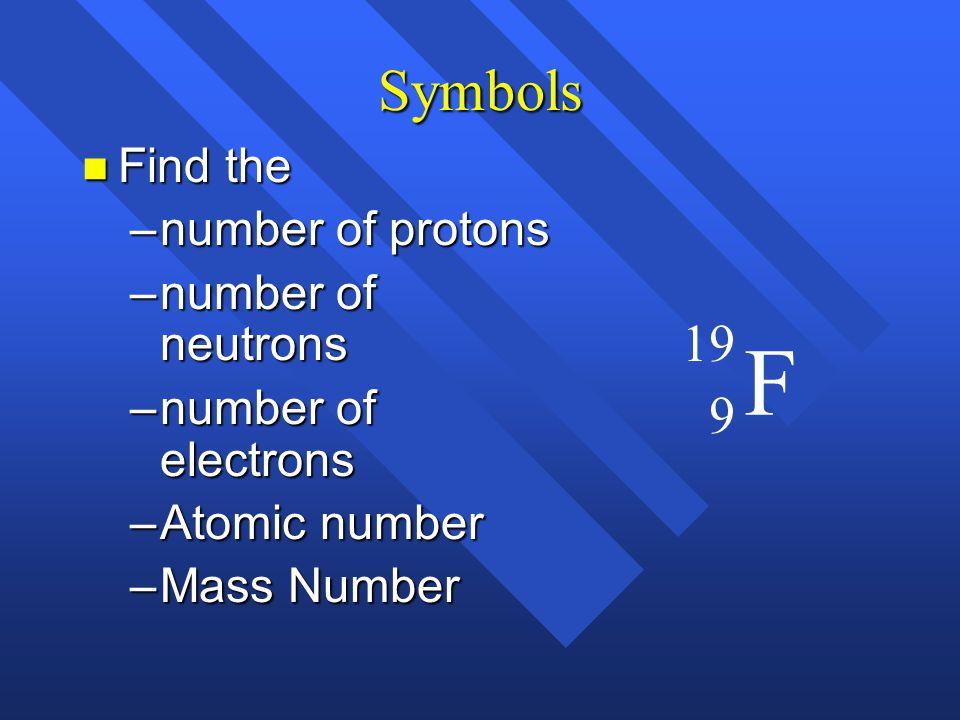 Symbols X Mass number Atomic number