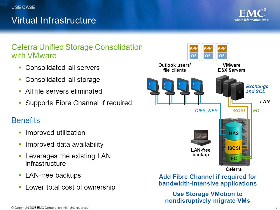 25 © Copyright 2008 EMC Corporation. All rights reserved. Virtual Infrastructure Celerra Unified Storage Consolidation with VMware Consolidated all se