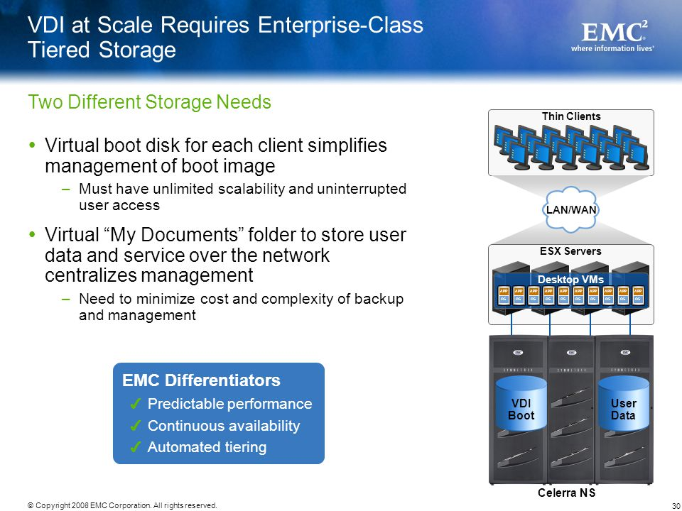 30 © Copyright 2008 EMC Corporation. All rights reserved. VDI at Scale Requires Enterprise-Class Tiered Storage Virtual boot disk for each client simp