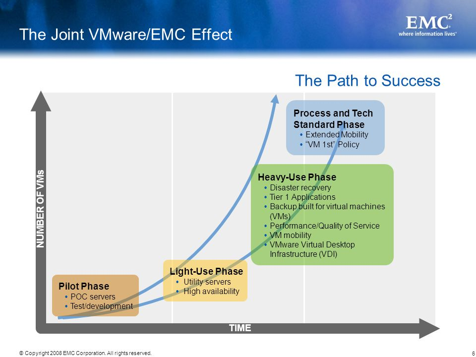 6 © Copyright 2008 EMC Corporation. All rights reserved. Time The Joint VMware/EMC Effect The Path to Success Process and Tech Standard Phase Extended