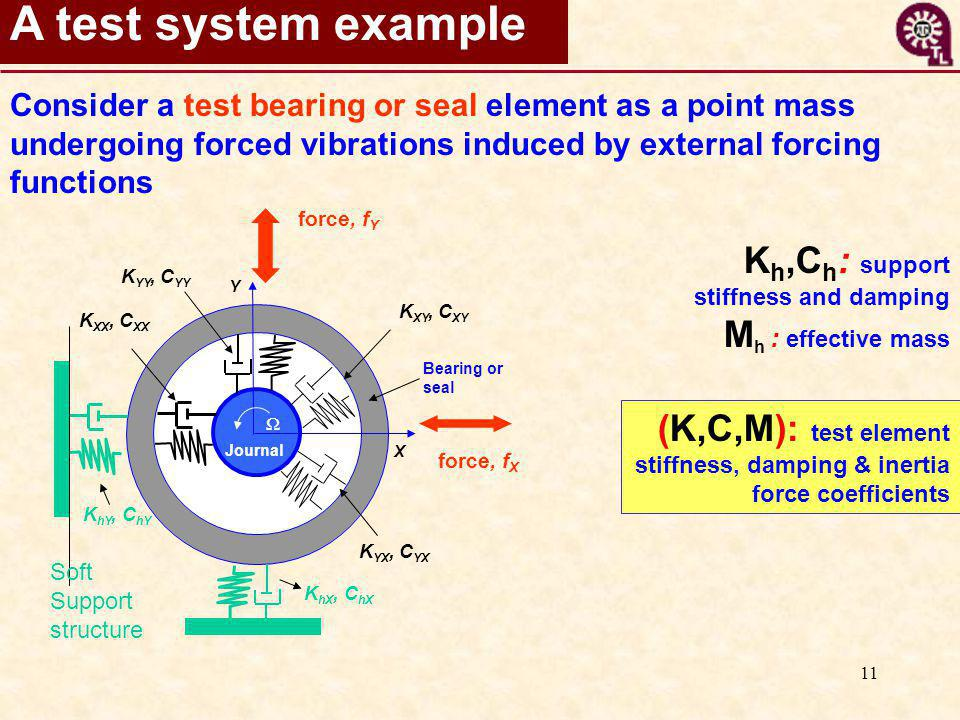 11 A test system example K h,C h : support stiffness and damping M h : effective mass X Y K YY, C YY K XY, C XY force, f Y Bearing or seal Journal K YX, C YX K XX, C XX Ω force, f X K hX, C hX K hY, C hY Soft Support structure Consider a test bearing or seal element as a point mass undergoing forced vibrations induced by external forcing functions (K,C,M): test element stiffness, damping & inertia force coefficients