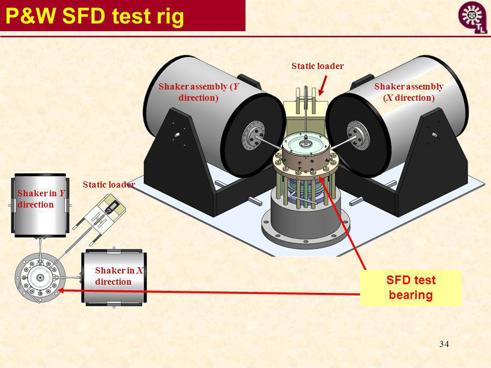 34 P&W SFD test rig Static loader Shaker assembly (Y direction) Shaker assembly (X direction) Static loader Shaker in X direction Shaker in Y direction SFD test bearing