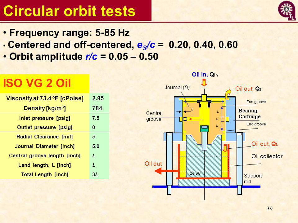 39 Circular orbit tests Frequency range: 5-85 Hz Centered and off-centered, e S /c = 0.20, 0.40, 0.60 Orbit amplitude r/c = 0.05 – 0.50 ISO VG 2 Oil Viscosity at 73.4 o F [cPoise]2.95 Density [kg/m 3 ]784 Inlet pressure [psig]7.5 Outlet pressure [psig]0 Radial Clearance [mil]c Journal Diameter [inch]5.0 Central groove length [inch]L Land length, L [inch]L Total Length [inch]3L3L Oil out, Q b Base Support rod Bearing Cartridge Journal (D) Oil out, Q t Oil in, Q in Central groove L End groove Oil out Oil collector c