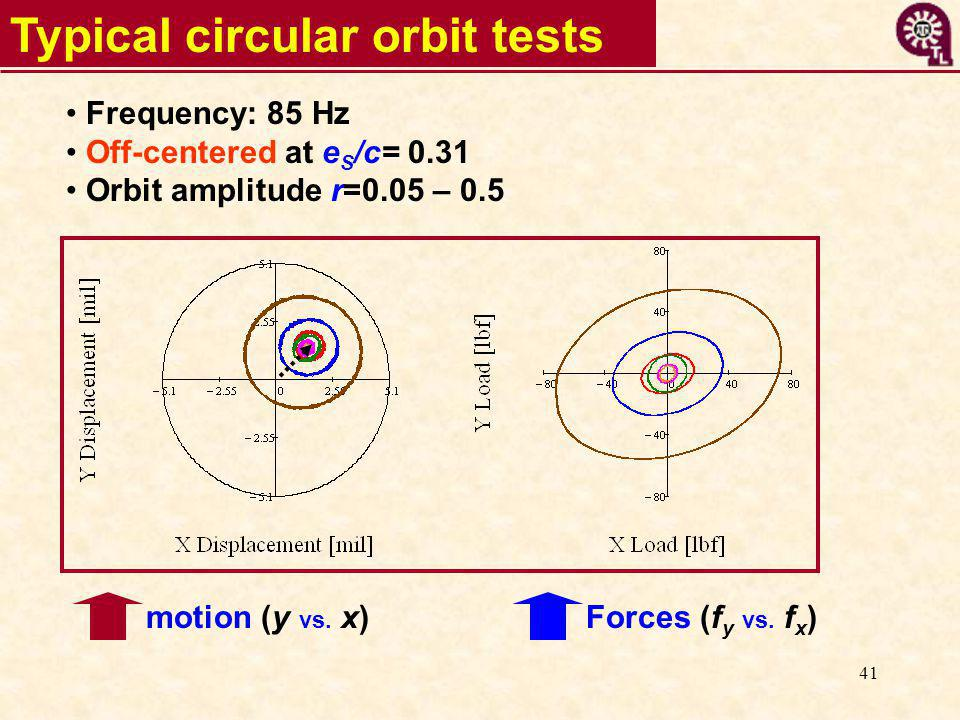 41 Typical circular orbit tests Frequency: 85 Hz Off-centered at e S /c= 0.31 Orbit amplitude r=0.05 – 0.5 Forces (f y vs.