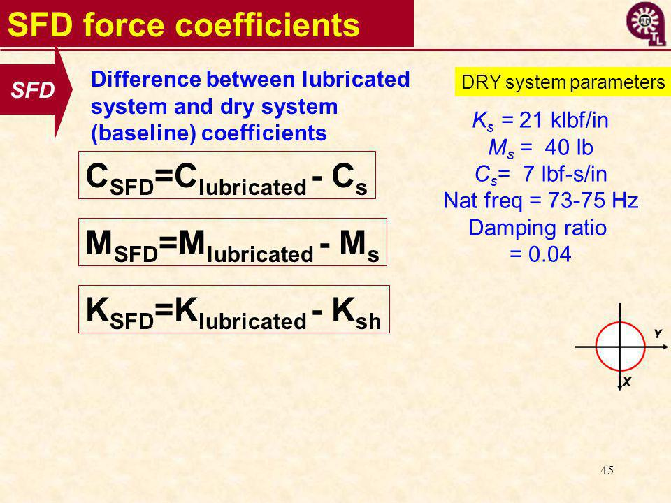 45 SFD force coefficients SFD K s = 21 klbf/in M s = 40 lb C s = 7 lbf-s/in Nat freq = 73-75 Hz Damping ratio = 0.04 DRY system parameters C SFD =C lu