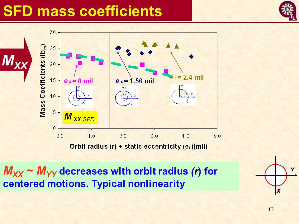 47 SFD mass coefficients M XX M XX ~ M YY decreases with orbit radius (r) for centered motions.