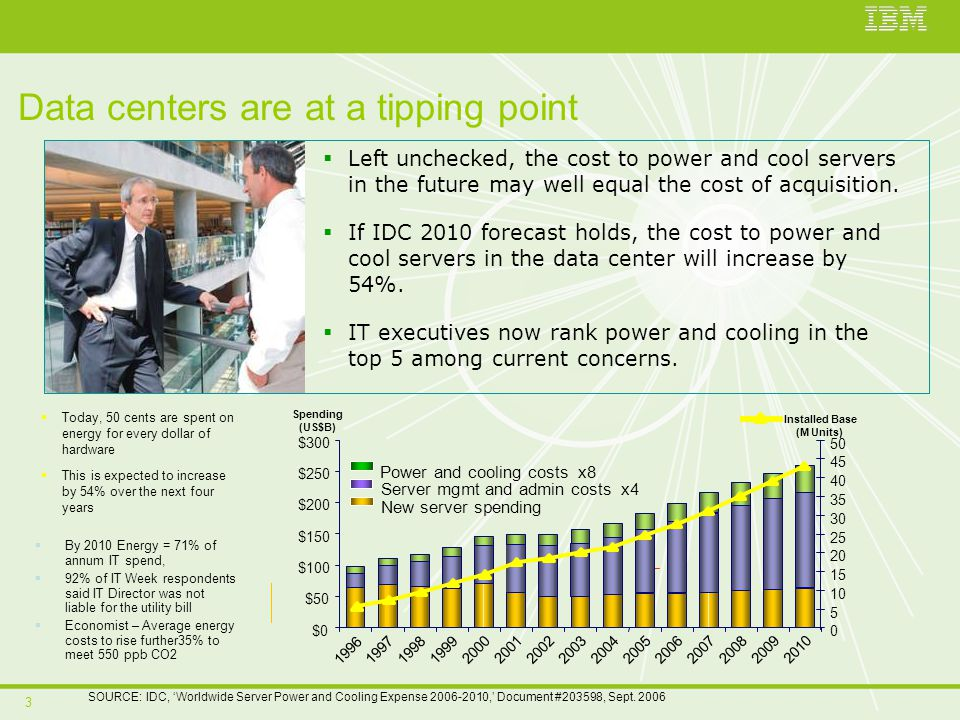3 Data centers are at a tipping point SOURCE: IDC, Worldwide Server Power and Cooling Expense 2006-2010, Document #203598, Sept. 2006 Left unchecked,