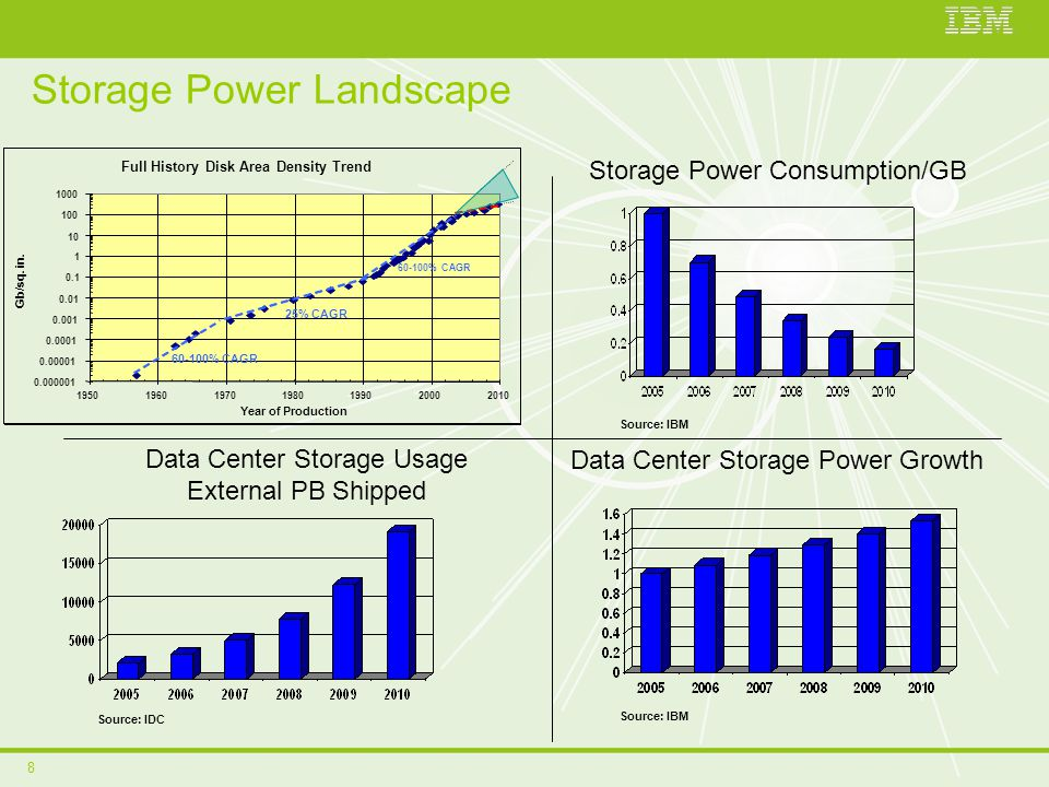 8 Storage Power Landscape Storage Power Consumption/GB Data Center Storage Usage External PB Shipped Data Center Storage Power Growth Source: IBM Source: IDC Full History Disk Area Density Trend 0.000001 0.00001 0.0001 0.001 0.01 0.1 1 10 100 1000 1950196019701980199020002010 Year of Production Gb/sq.