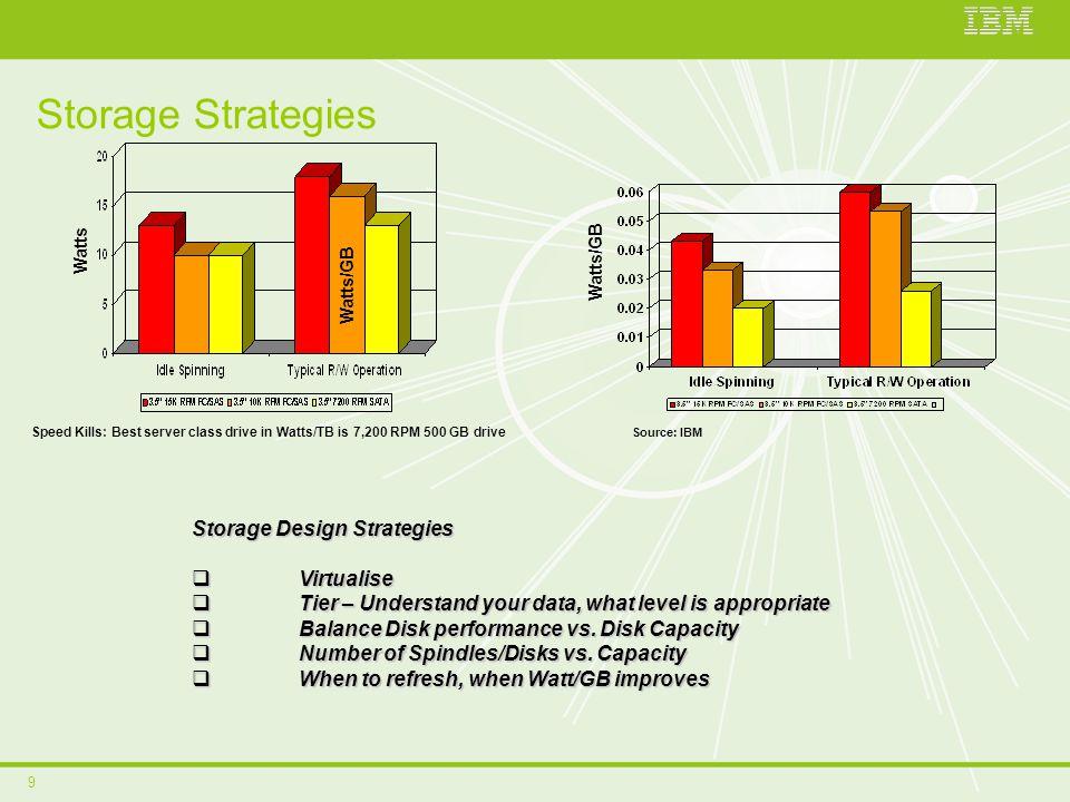9 Storage Strategies Source: IBM Watts Watts/GB Speed Kills: Best server class drive in Watts/TB is 7,200 RPM 500 GB drive Watts/GB Storage Design Str