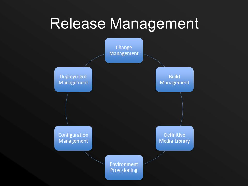 Release Management Change Management Build Management Definitive Media Library Environment Provisioning Configuration Management Deployment Management