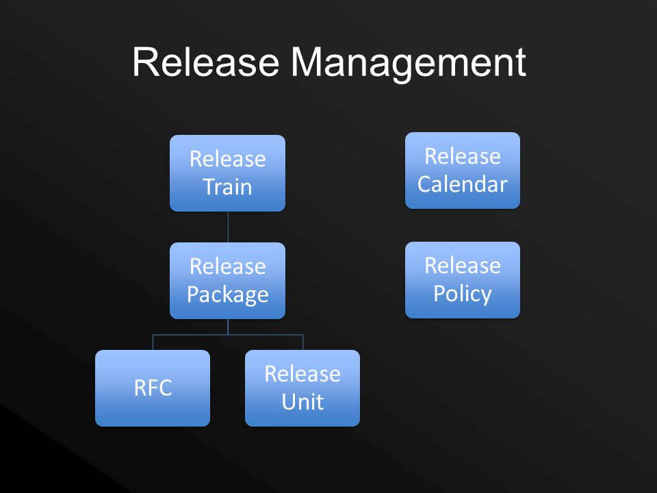 Release Management Release Train Release Package RFC Release Unit Release Policy Release Calendar