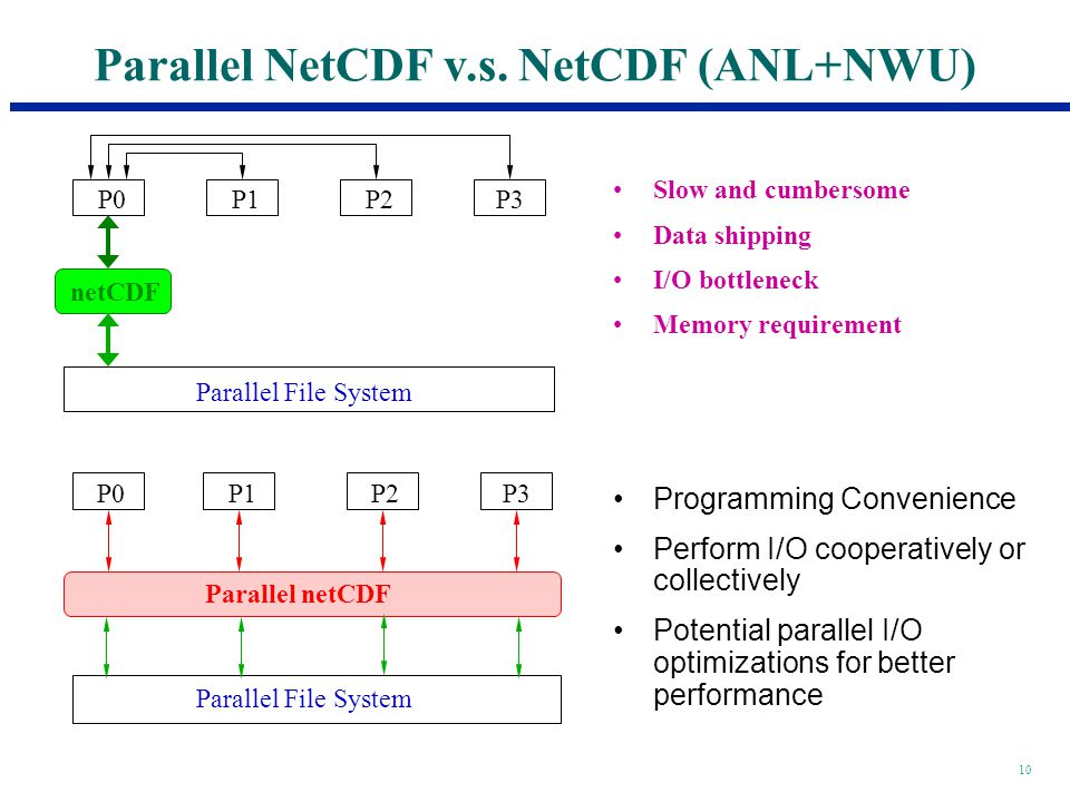 10 Parallel NetCDF v.s.