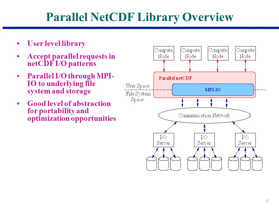 11 Parallel NetCDF Library Overview User level library Accept parallel requests in netCDF I/O patterns Parallel I/O through MPI- IO to underlying file system and storage Good level of abstraction for portability and optimization opportunities