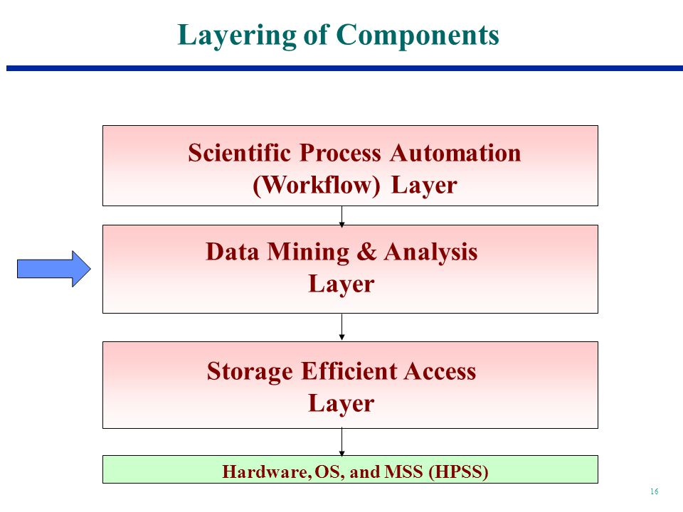 16 Layering of Components Hardware, OS, and MSS (HPSS) Scientific Process Automation (Workflow) Layer Data Mining & Analysis Layer Storage Efficient Access Layer