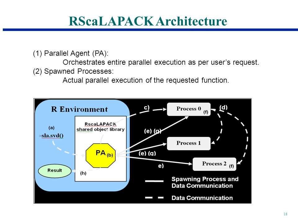 18 (1) Parallel Agent (PA): Orchestrates entire parallel execution as per users request.