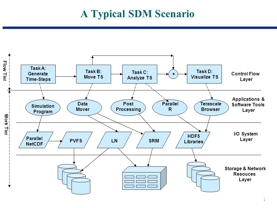 2 A Typical SDM Scenario Control Flow Layer Applications & Software Tools Layer I/O System Layer Storage & Network Resouces Layer Flow Tier Work Tier + Data Mover Simulation Program Parallel R Post Processing Terascale Browser Task A: Generate Time-Steps Task B: Move TS Task C: Analyze TS Task D: Visualize TS Parallel NetCDF PVFSLN HDF5 Libraries SRM