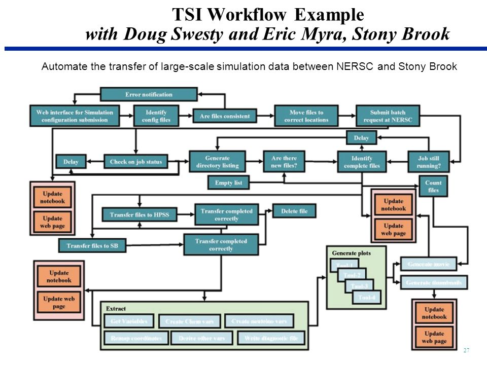 27 TSI Workflow Example with Doug Swesty and Eric Myra, Stony Brook Automate the transfer of large-scale simulation data between NERSC and Stony Brook