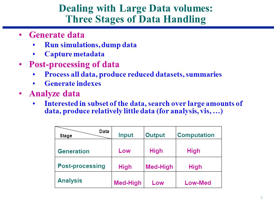 3 Dealing with Large Data volumes: Three Stages of Data Handling Generate data Run simulations, dump data Capture metadata Post-processing of data Process all data, produce reduced datasets, summaries Generate indexes Analyze data Interested in subset of the data, search over large amounts of data, produce relatively little data (for analysis, vis, …) Generation Post-processing Analysis Input Output Computation Low High High High Med-High High Med-High Low Low-Med Stage Data