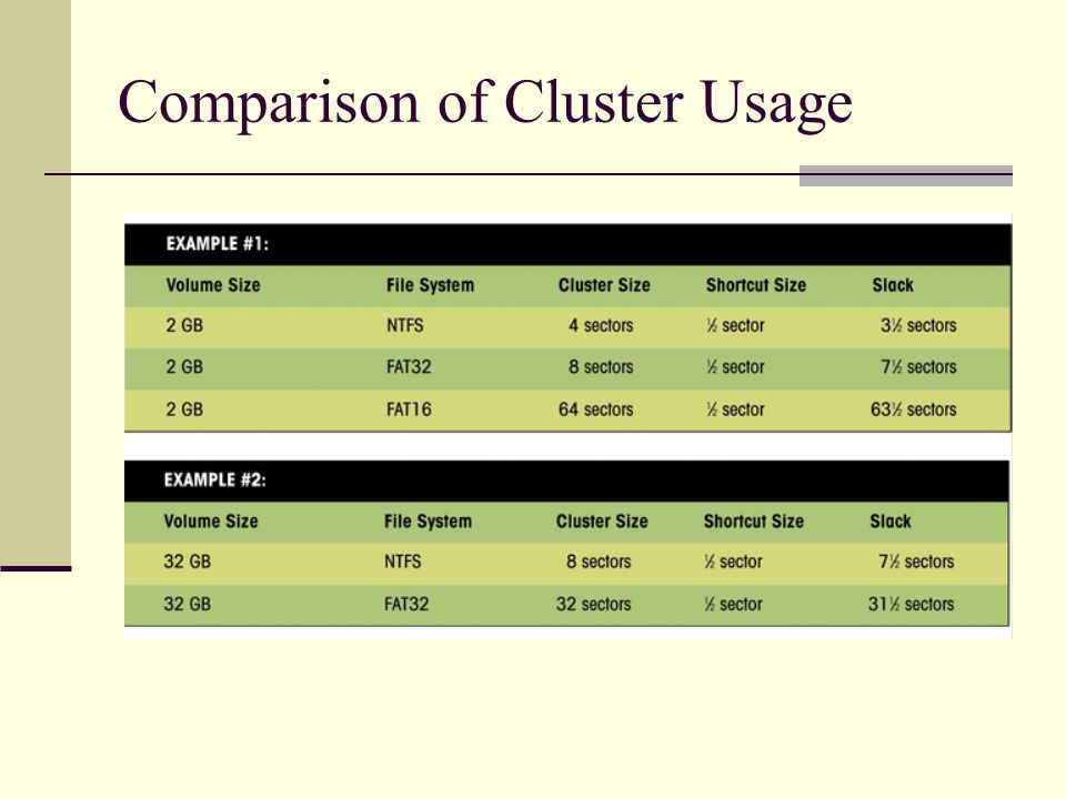 Comparison of Cluster Usage