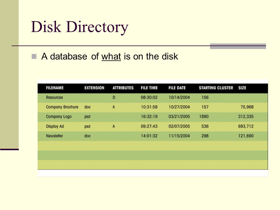 Disk Directory A database of what is on the disk