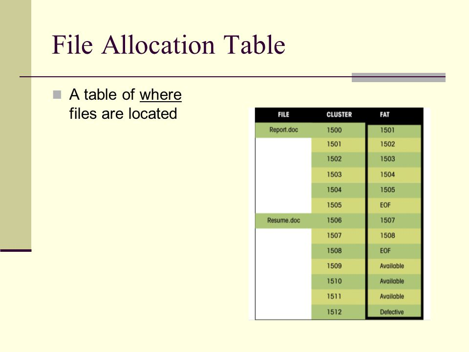 File Allocation Table A table of where files are located