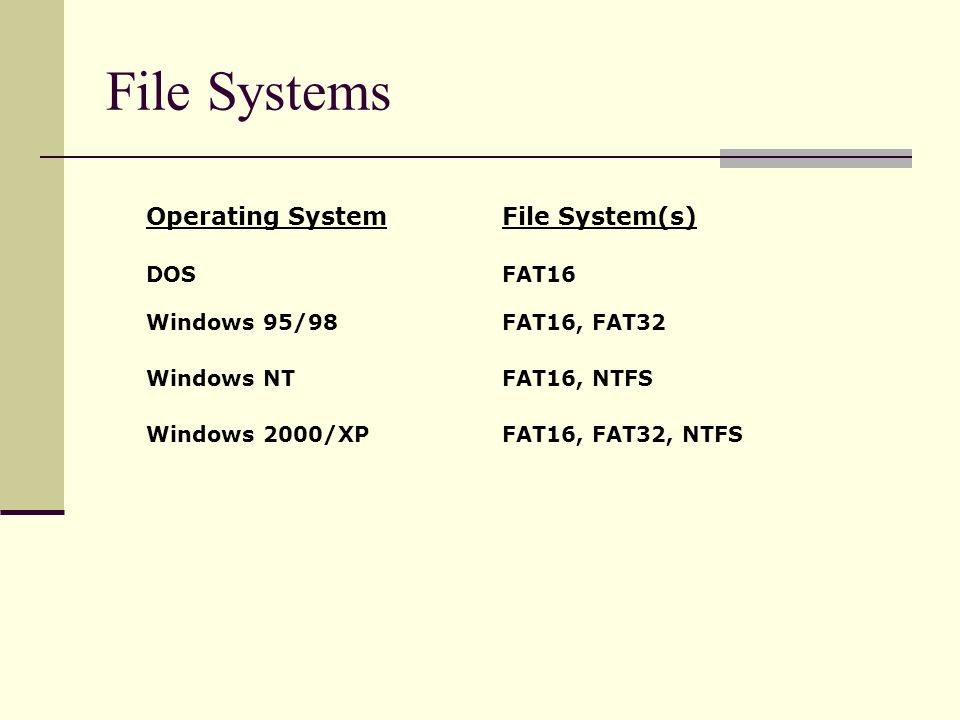 Operating SystemFile System(s) DOSFAT16 Windows 95/98FAT16, FAT32 Windows NTFAT16, NTFS Windows 2000/XPFAT16, FAT32, NTFS File Systems