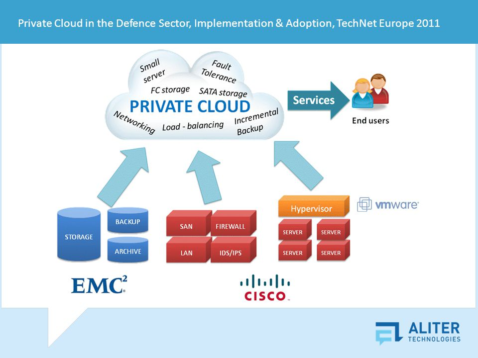 Private Cloud in the Defence Sector, Implementation & Adoption, TechNet Europe 2011